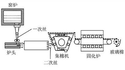 玻璃纤维棉毡生产流程图